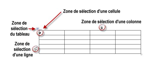 Les zones de sélection d'un tableau