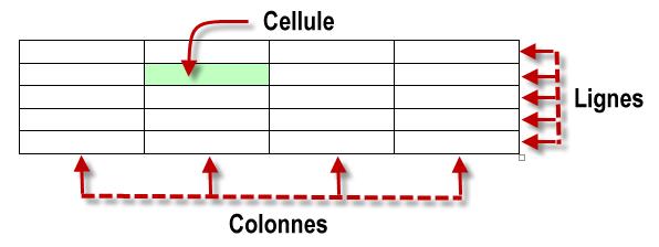 Lignes, colonnes et cellules