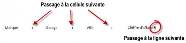 Les deux séparateurs utilisés sont la tabulation et la fin de paragraphe
