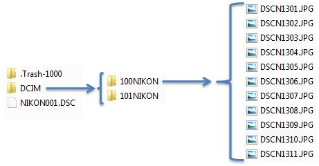 Arborescence fichiers APN