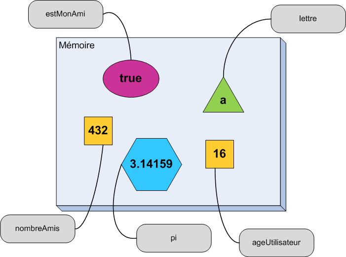 Schéma de l'état de la mémoire après plusieurs déclarations