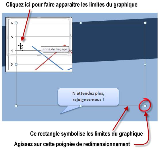 Redimensionnement du graphique