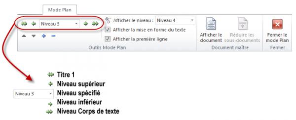 Plusieurs icônes permettent de modifier le niveau des sections