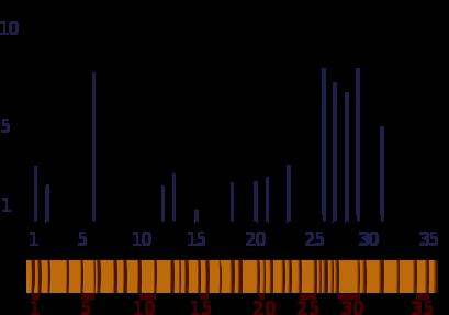 skeleton plot