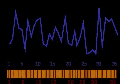 profil de croissance