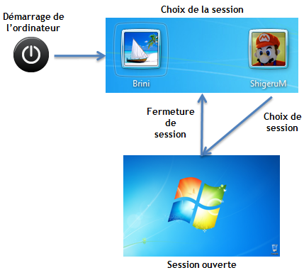 Changements de sessions