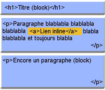 Différence entre une balise inline et une balise block