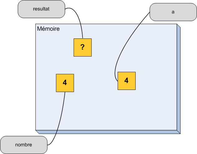État de la mémoire dans la fonction après un passage par valeur