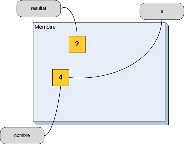 État de la mémoire dans la fonction après un passage par référence
