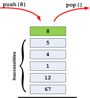 Une pile d'éléments (stack)