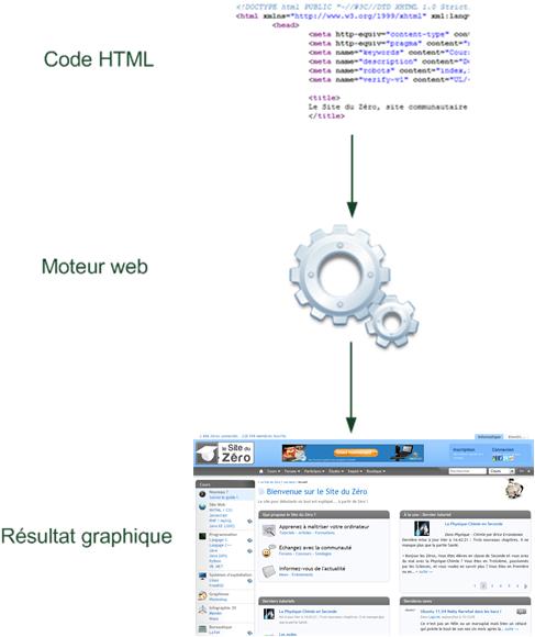 Le rôle du moteur web