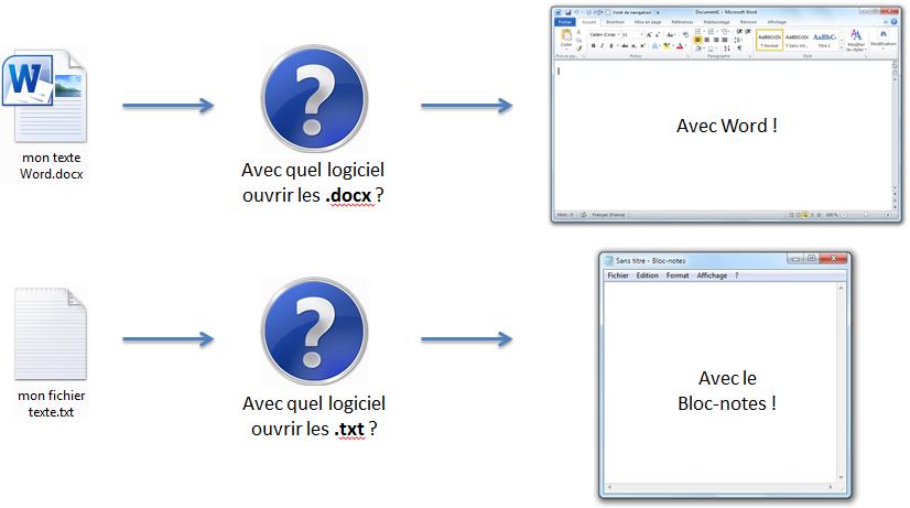 docx dans Word et txt dans le Bloc-notes