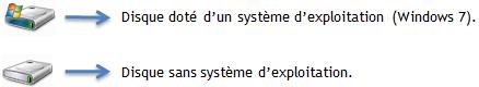 Disque avec système et disque sans