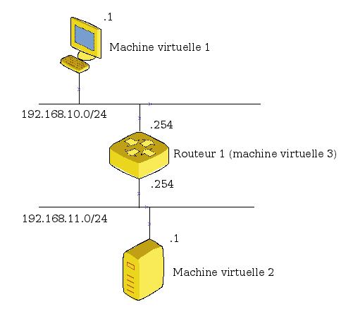 schéma réseau simple