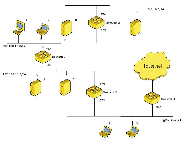 schéma réseau complexe