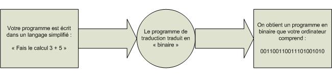 Traduction d'un programme en langage binaire