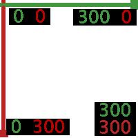 Schéma explicatif sur les coordonnées du canvas