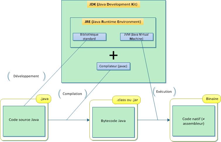 Architecture Java