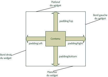 Il est possible de définir une marge interne pour chaque widget
