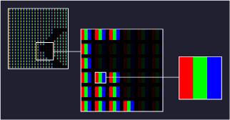 Zoom sur un pixel