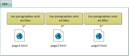 Le code CSS est répété dans chaque fichier HTML