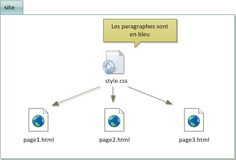 Le code CSS est donné une fois pour toutes dans un fichier CSS