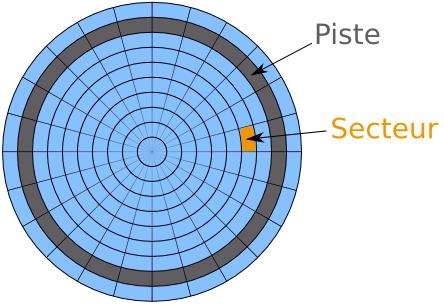 Pistes et secteurs d'un disque dur