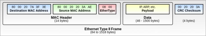 structure trame éthernet