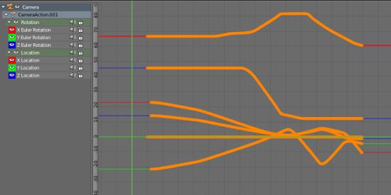 Le résultat dans le Graph Editor
