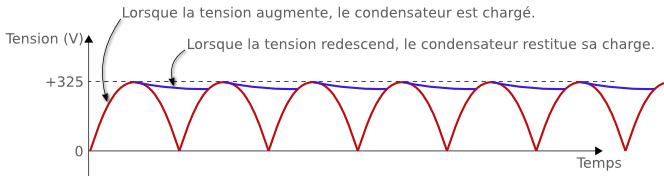 Charge et décharge d'un condensateur pour lisser une tension