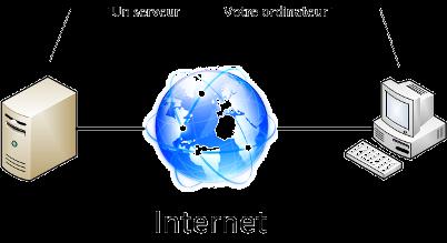 Fonctionnement basique du Web