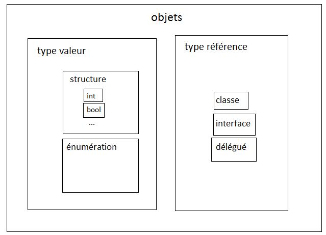 Répartition des types valeur et référence