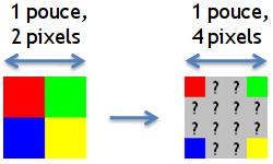 En interpolant la résolution, on créé de nouveaux pixels. Il faut maintenant déterminer leur couleur.