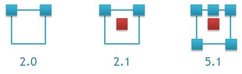 Configurations de son courantes : en bleu les enceintes, en rouge les woofer
