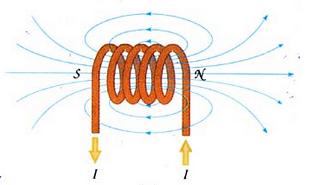 Figure 14 : champ magnétique d'une bobine