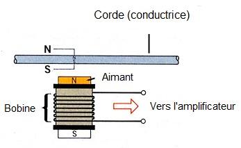 Figure 16 : micro de guitare électrique