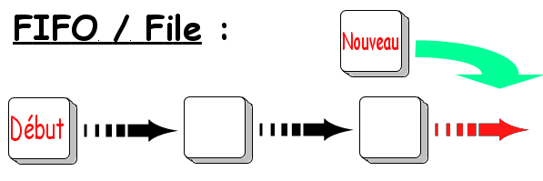 File : ajout d'élément selon la méthode FIFO