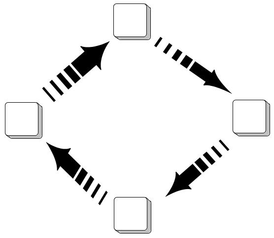Cycle de quatre éléments