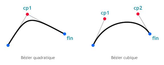 Les tangentes définissent les courbes