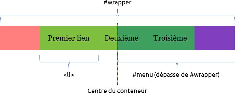 schéma centrage flottant