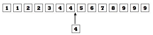 Insertion d'une nouvelle valeur dans l'index