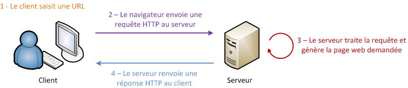 Echange dynamique HTTP client <-> serveur