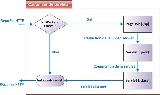 Cycle de vie d'une JSP