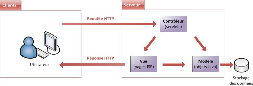 MVC avec Java EE
