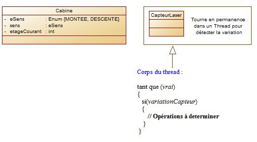 Elements UML