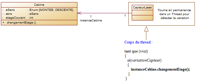 Diagramme cas 2