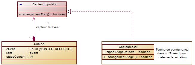 Diagramme cas 1, abstraction
