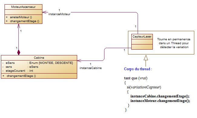 Diagramme cas 2, multiple
