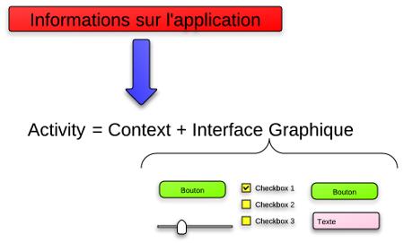Une activité est constituée du contexte de l'application et d'une seule et unique interface graphique