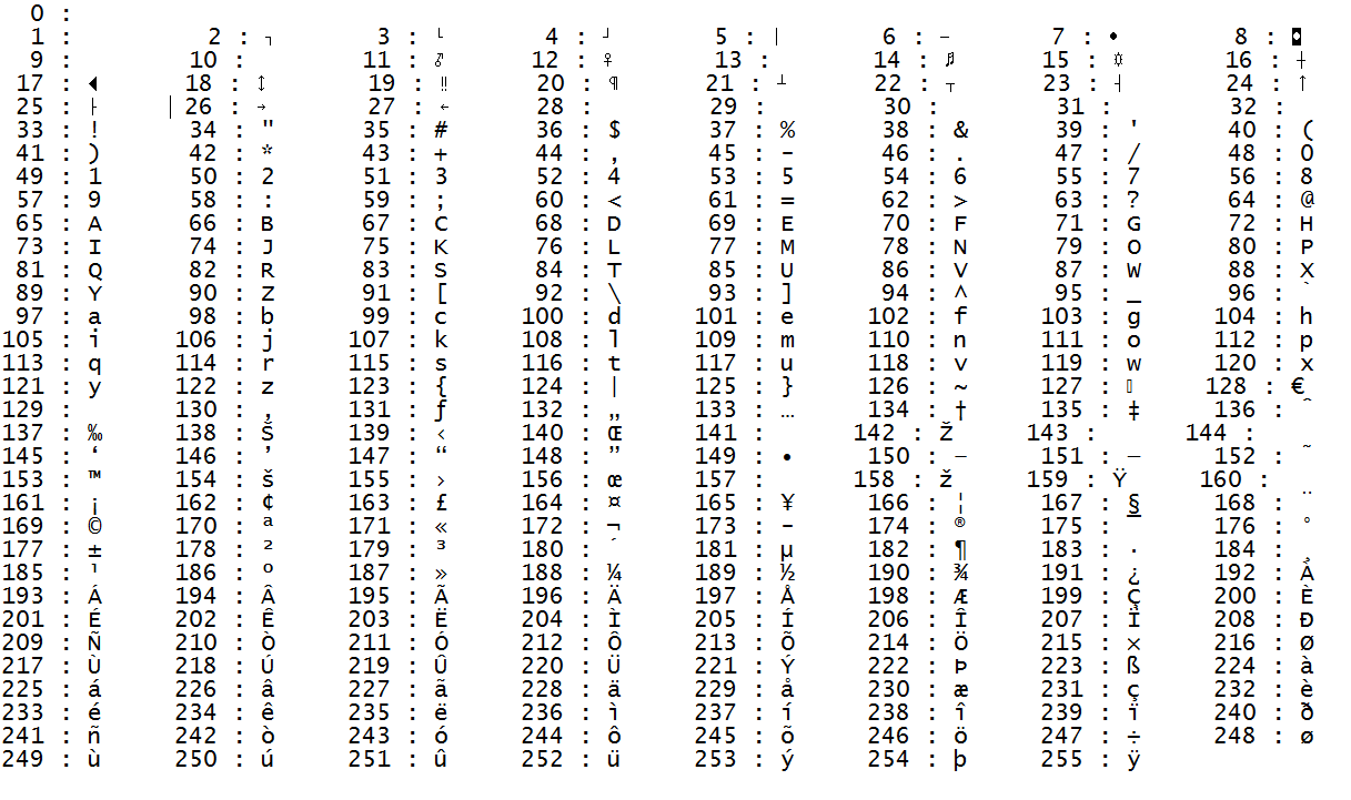 Variables iii gestion bas niveau des donn es apprenez for Complete ascii table 0 255